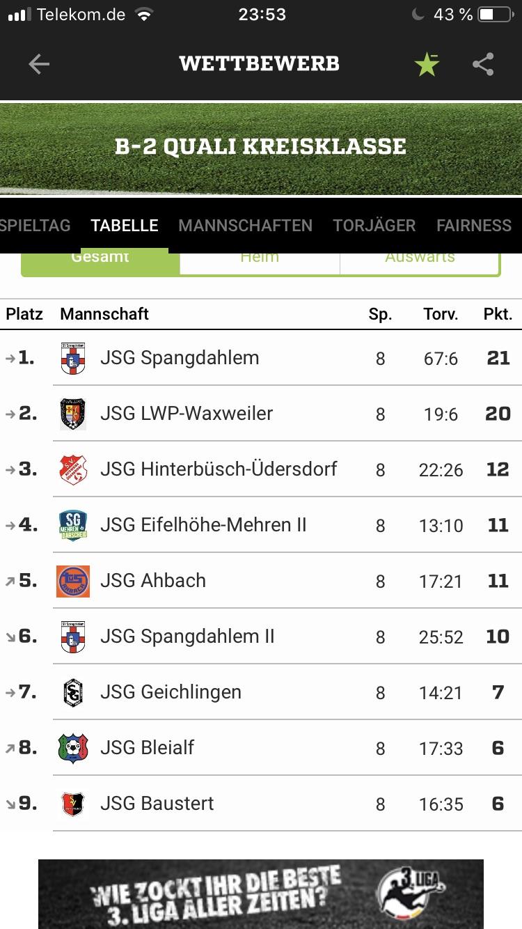 """B1: Meister der Qualirunde und """"Aufstieg"""" in die Leistungsklasse"""